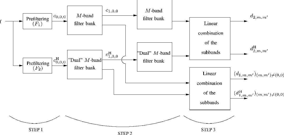 Figure 3 for Image Analysis Using a Dual-Tree $M$-Band Wavelet Transform