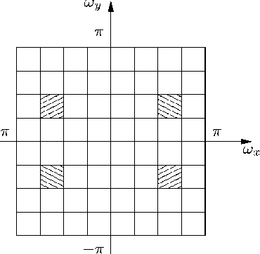 Figure 4 for Image Analysis Using a Dual-Tree $M$-Band Wavelet Transform