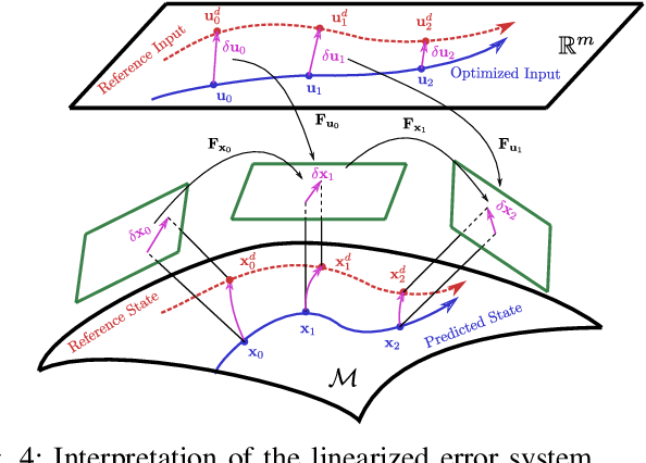 Figure 4 for Model Predictive Control for Trajectory Tracking on Differentiable Manifolds