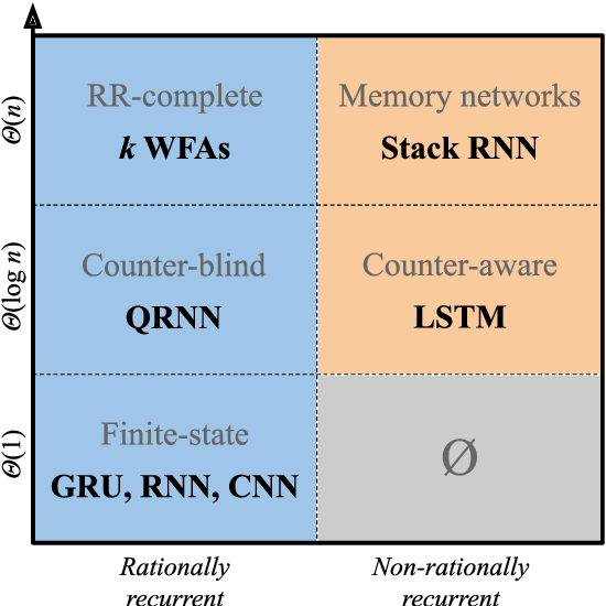 Figure 1 for A Formal Hierarchy of RNN Architectures