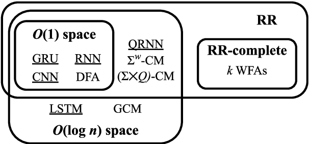 Figure 2 for A Formal Hierarchy of RNN Architectures