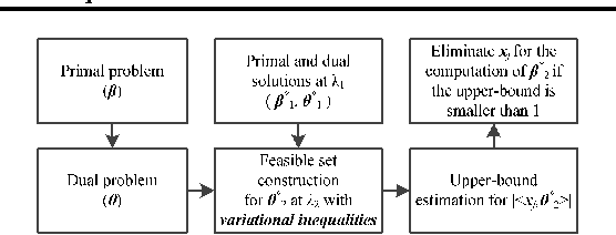 Figure 1 for Safe Screening With Variational Inequalities and Its Application to LASSO