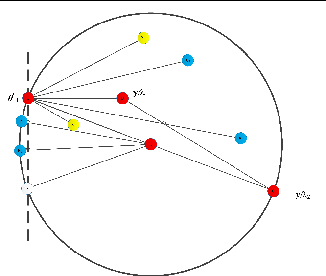 Figure 3 for Safe Screening With Variational Inequalities and Its Application to LASSO