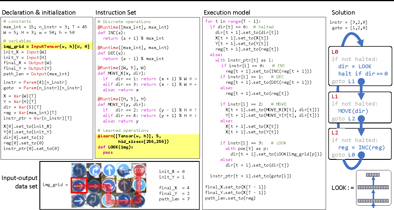 Figure 1 for Differentiable Programs with Neural Libraries