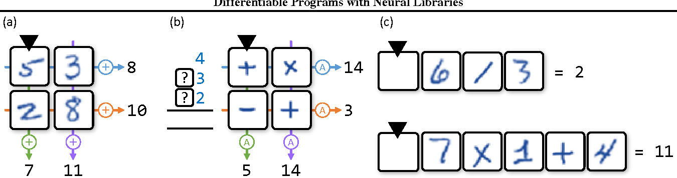 Figure 2 for Differentiable Programs with Neural Libraries