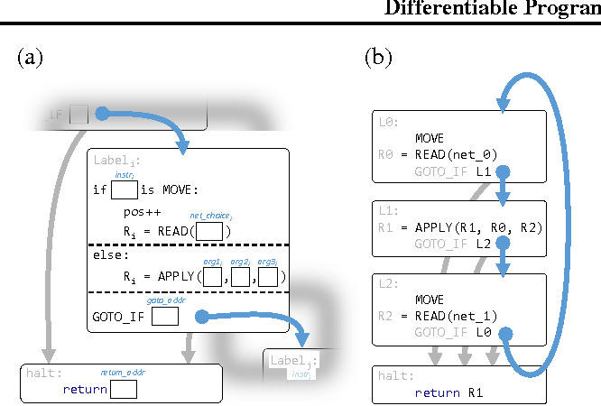 Figure 4 for Differentiable Programs with Neural Libraries