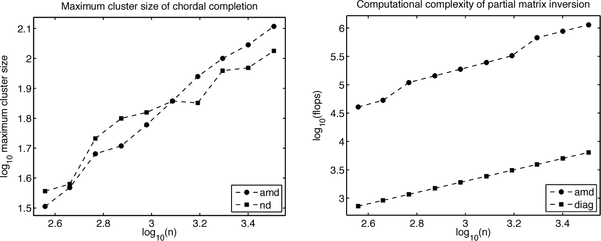 Figure 4 for Sparse Approximate Inference for Spatio-Temporal Point Process Models
