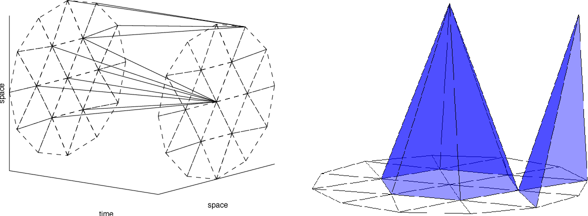 Figure 1 for Sparse Approximate Inference for Spatio-Temporal Point Process Models