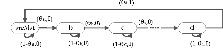 Figure 4 for Stochastic Online Shortest Path Routing: The Value of Feedback