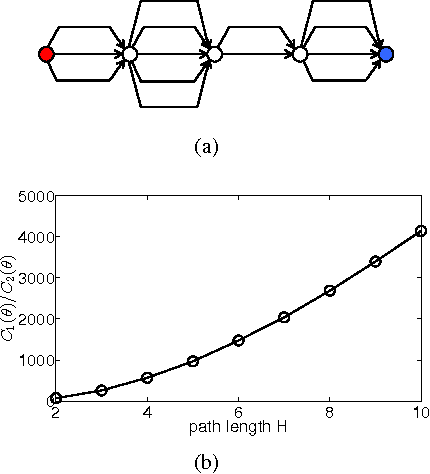 Figure 1 for Stochastic Online Shortest Path Routing: The Value of Feedback
