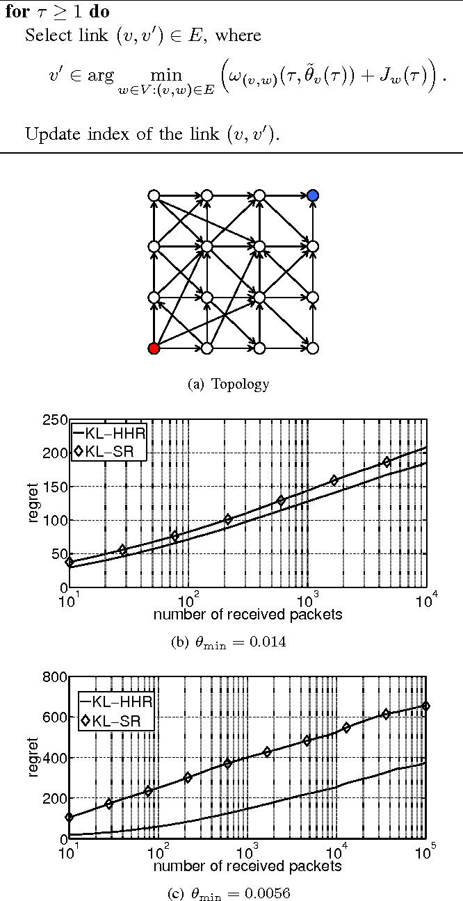 Figure 3 for Stochastic Online Shortest Path Routing: The Value of Feedback