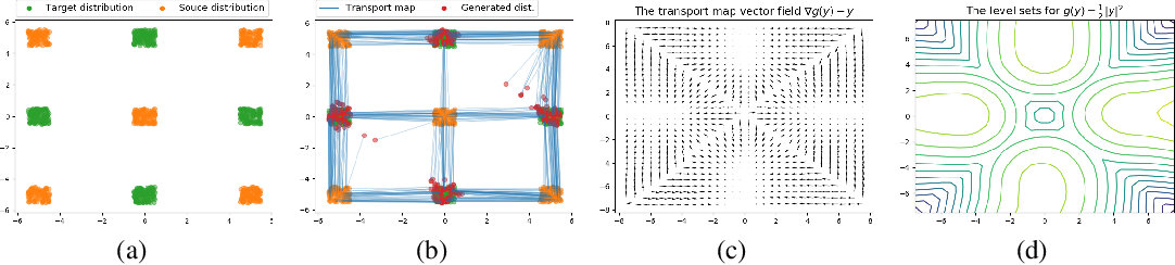 Figure 1 for Optimal transport mapping via input convex neural networks