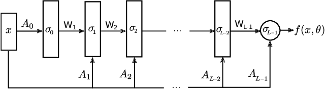 Figure 2 for Optimal transport mapping via input convex neural networks