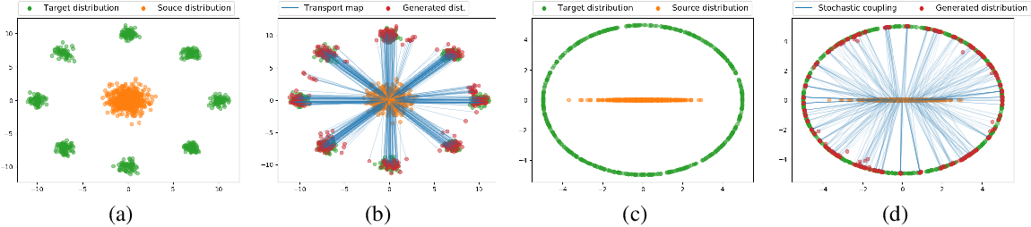 Figure 3 for Optimal transport mapping via input convex neural networks