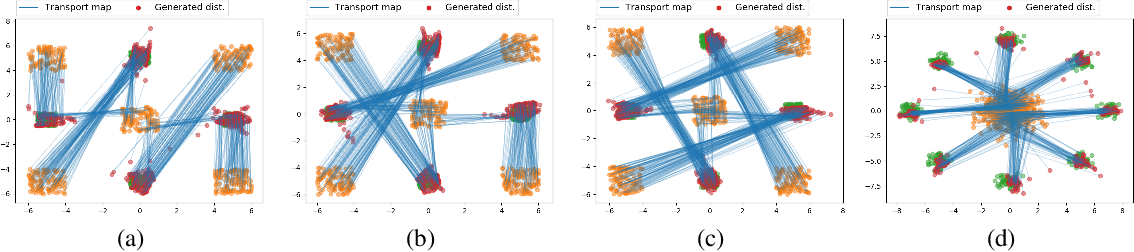 Figure 4 for Optimal transport mapping via input convex neural networks
