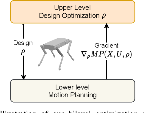 Figure 1 for Co-Designing Robots by Differentiating Motion Solvers