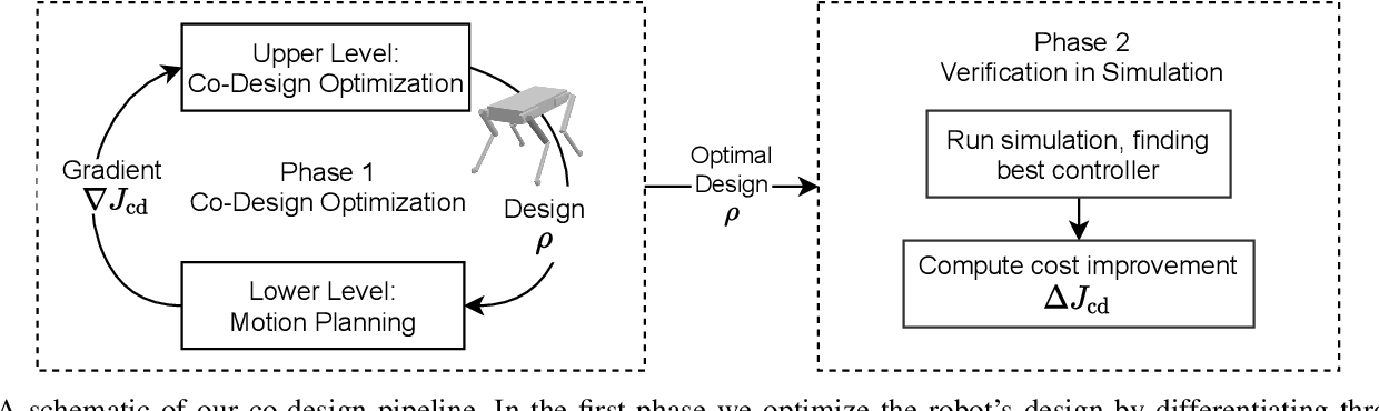 Figure 2 for Co-Designing Robots by Differentiating Motion Solvers