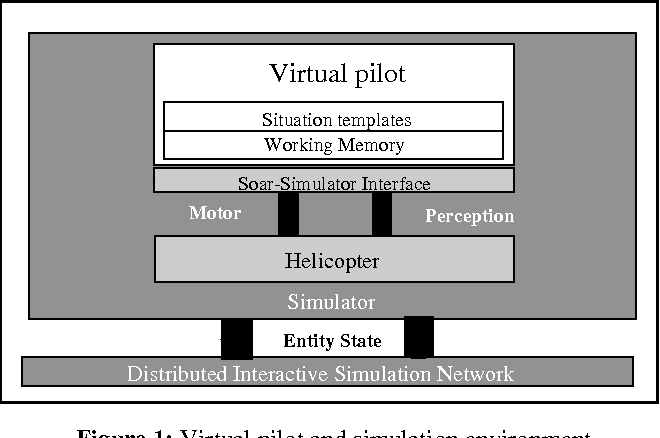 A template-based and pattern-driven approach to situation awareness ...