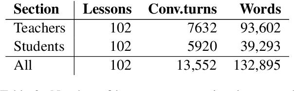 Figure 3 for The Teacher-Student Chatroom Corpus
