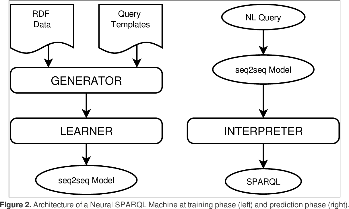 Figure 3 for SPARQL as a Foreign Language