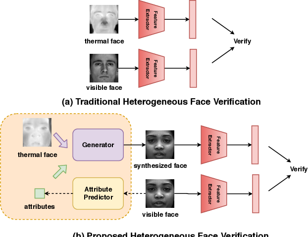 Figure 3 for Polarimetric Thermal to Visible Face Verification via Attribute Preserved Synthesis