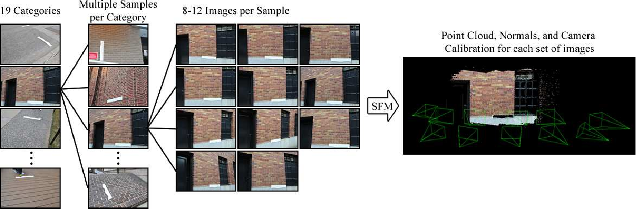 Figure 3 for Geometry-Informed Material Recognition