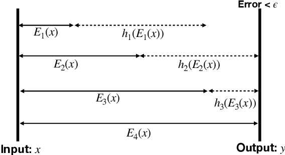 Figure 1 for DirectProbe: Studying Representations without Classifiers