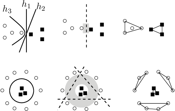 Figure 3 for DirectProbe: Studying Representations without Classifiers