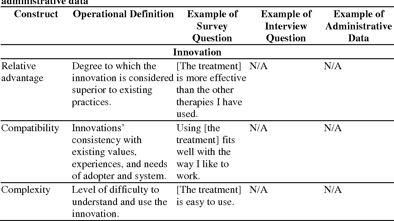 Measurement of a model of implementation for health care