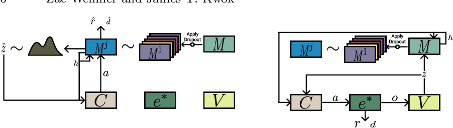 Figure 3 for Dropout's Dream Land: Generalization from Learned Simulators to Reality