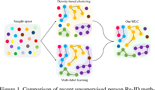 Figure 1 for Unsupervised Person Re-Identification with Multi-Label Learning Guided Self-Paced Clustering