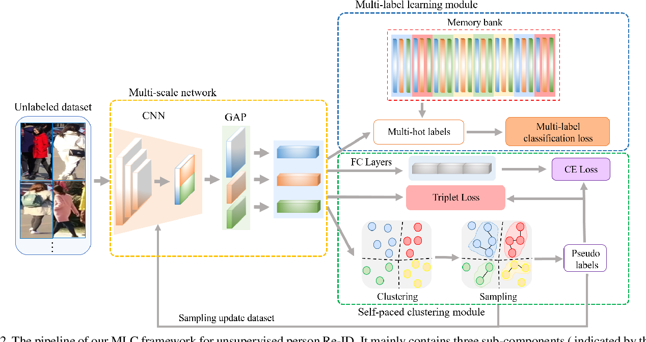 Figure 3 for Unsupervised Person Re-Identification with Multi-Label Learning Guided Self-Paced Clustering