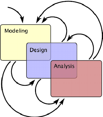 Figure 1.2: An iterative process of model-based design of Cyber-Physical Systems [43]