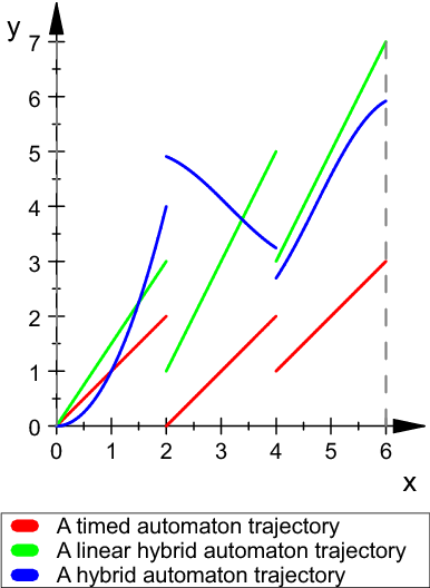Figure 1.3: Trajectories of different classes of hybrid automata