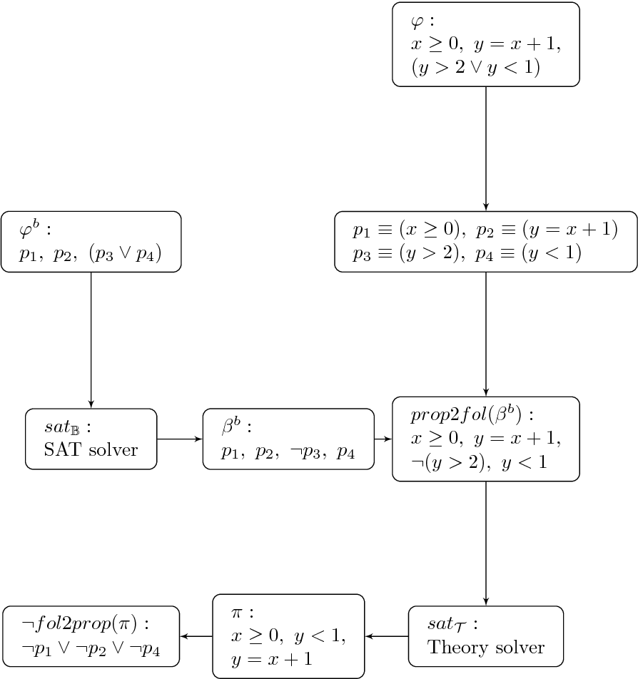 Figure 2.1: An example trace of SMT solving