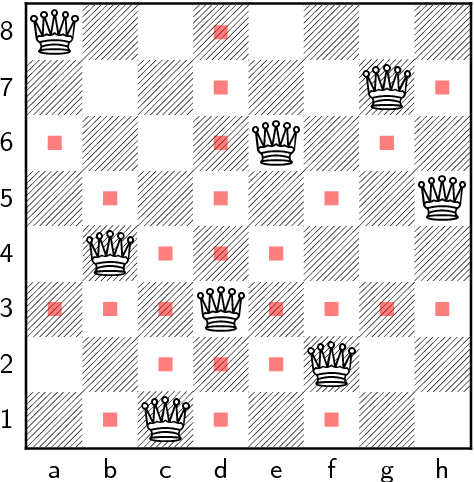 Figure 2.3: A 8× 8 chessboard with a feasible solution