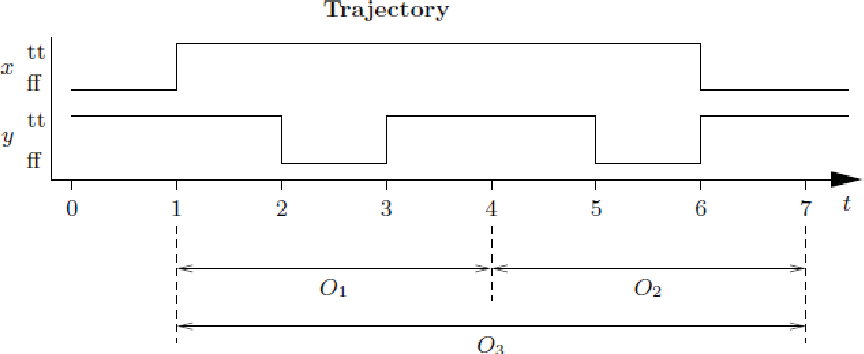 Figure 2.5: A trajectory on observation intervals