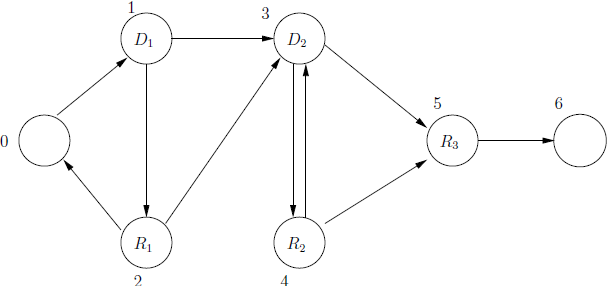 Figure 2.6: Example: Recovery from Damages