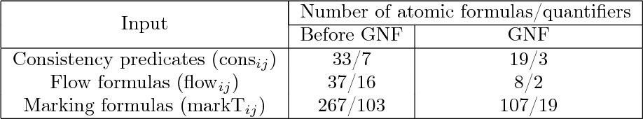 Table 3.1: Sizes of generated formulas
