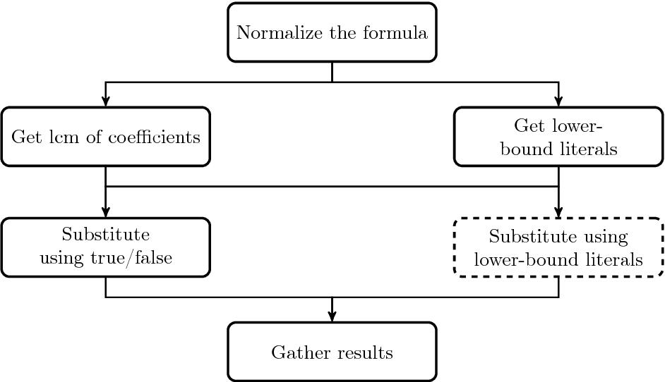 Figure 3.4: Task graph denoting a round of quantifier alternation