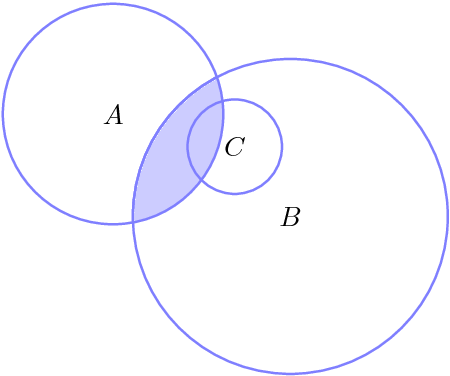 Figure 3.5: An illustration of an extrapolant C = 〈A, B〉