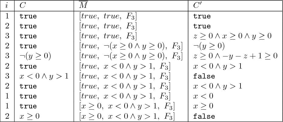 Table 3.2: An example trace of the algorithm QT