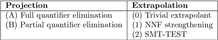 Table 3.3: Different configurations for experimentation