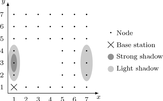 Figure 3.6: A network structure with shadowed nodes