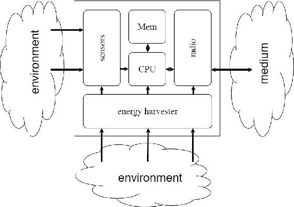 Figure 3.7: Architecture of an energy-harvesting sensor node