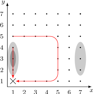 Figure 3.10: Routing trends of DEHAR nodes after 720h