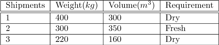 Table 3.5: Shipments that requires transportation