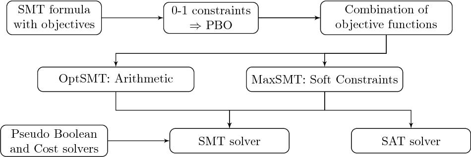 Figure 3.13: νZ system architecture