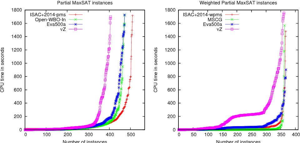Figure 3.14: MaxSAT 2014 competition evaluation results