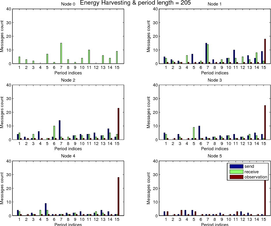 Figure 4.5: Number of messages sent, received and observed during 15 periods